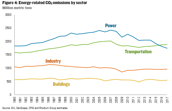 Energy-related CO<sub>2</sub> emissions by sector