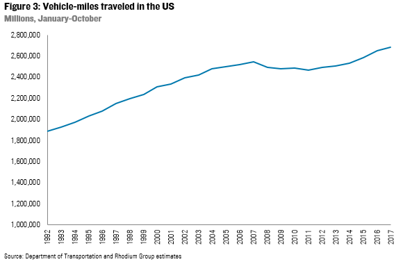 Vehicle-miles traveled in the US