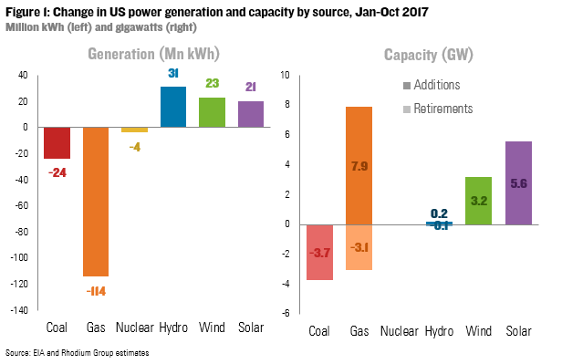 Change in US power generation and capacity by source, Jan-Oct 2017